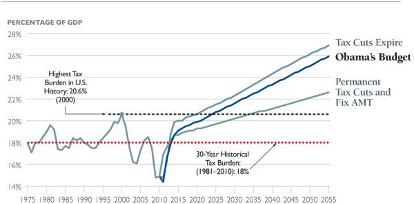 Taxmageddon Graph