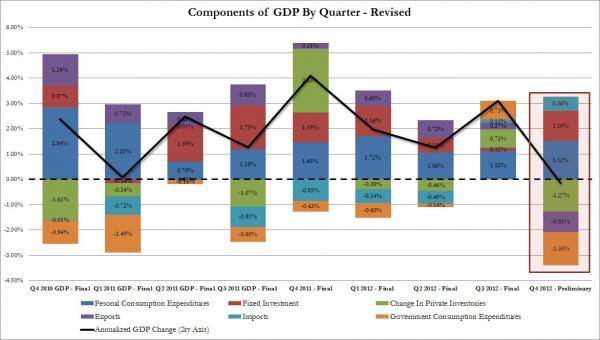 Q4 GDP -0.1_0