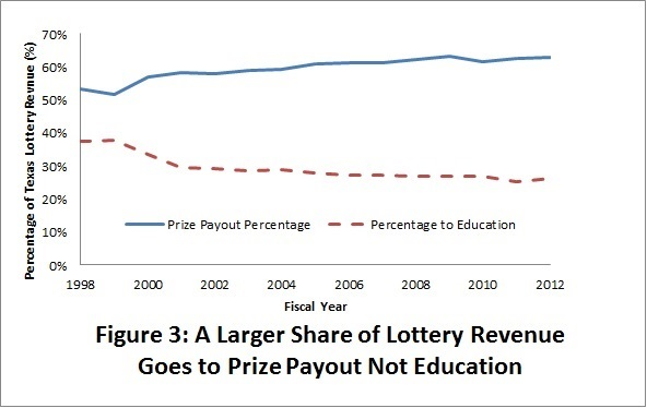 Lottery PAy Graph 3_0