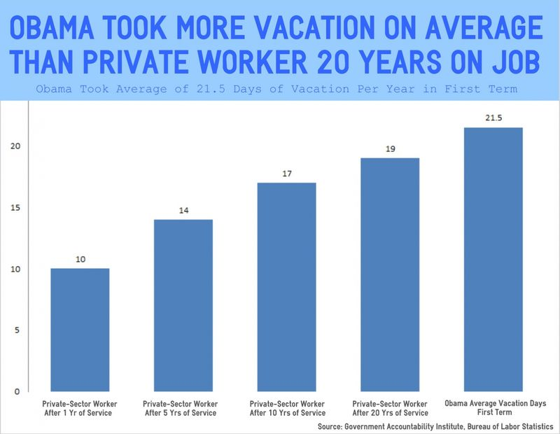OBAMA-VACATION-AVERAGE DAYS