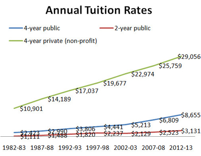 Annual-tuition-rates