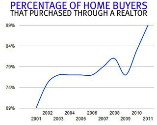 Home-buyers-use-realtors